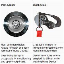 Hans® Helmet Anchor, Kits.